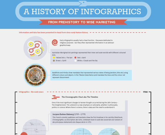 A History of Infographics – infographic